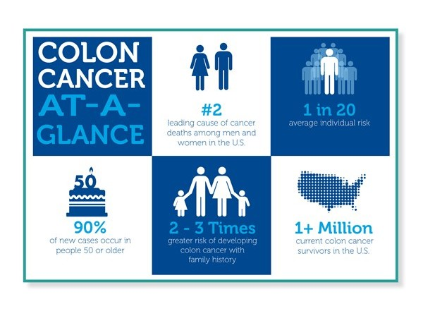 National Colon Cancer Awareness Month