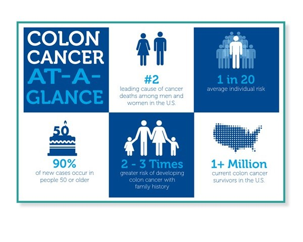 For National Colon Cancer Awareness Month in March, Here's